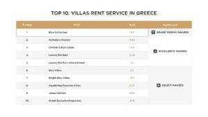 Blue Collection became the winner of the International Award of Luxury Lifestyle Awards 2018 in the category of Luxury Villas Rent Service in Greece